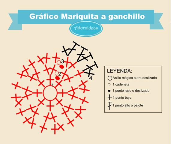 Gráfico Mariquita a Ganchillo adorable